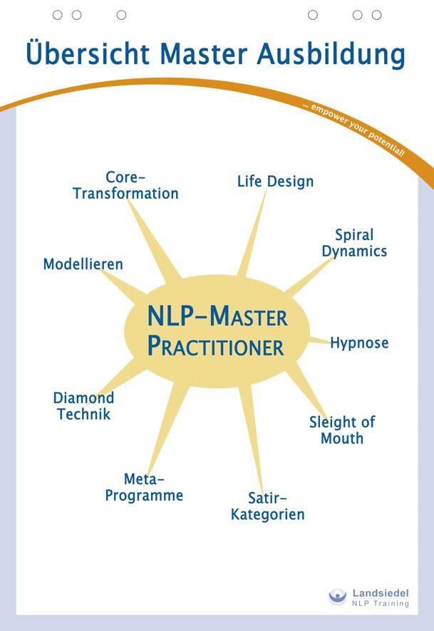 NLP Master Inhalte