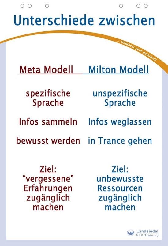 Vergleich Milton-Modell und Meta-Modell