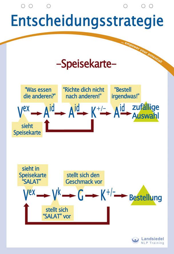 NLP Entscheidungsstrategie