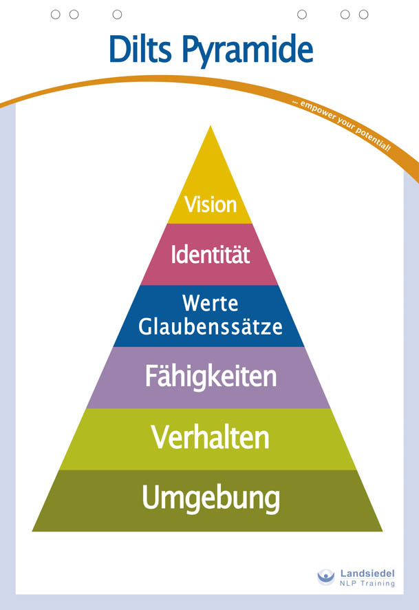NLP Dilts-Pyramide