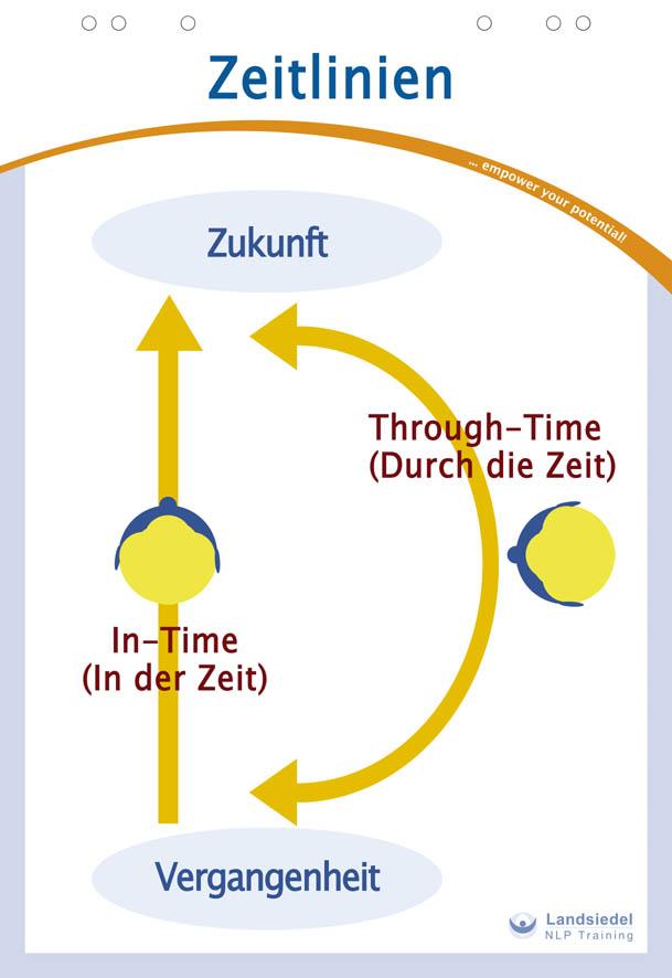 Die Zeitlinien-Arbei
